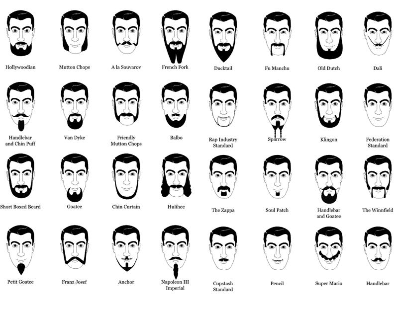 Tipo de barba seg n tu rostro c mo debes afeitarte for Tipos de corte de barba