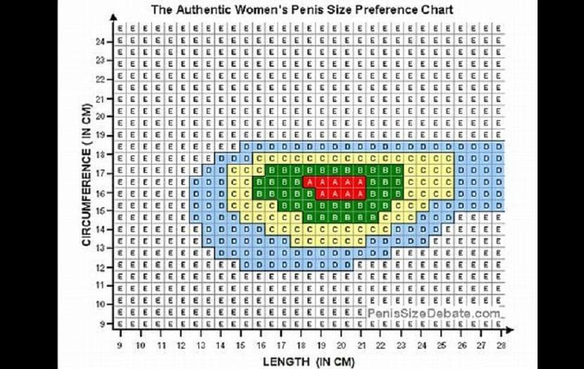 Tabla de tamaños del pene